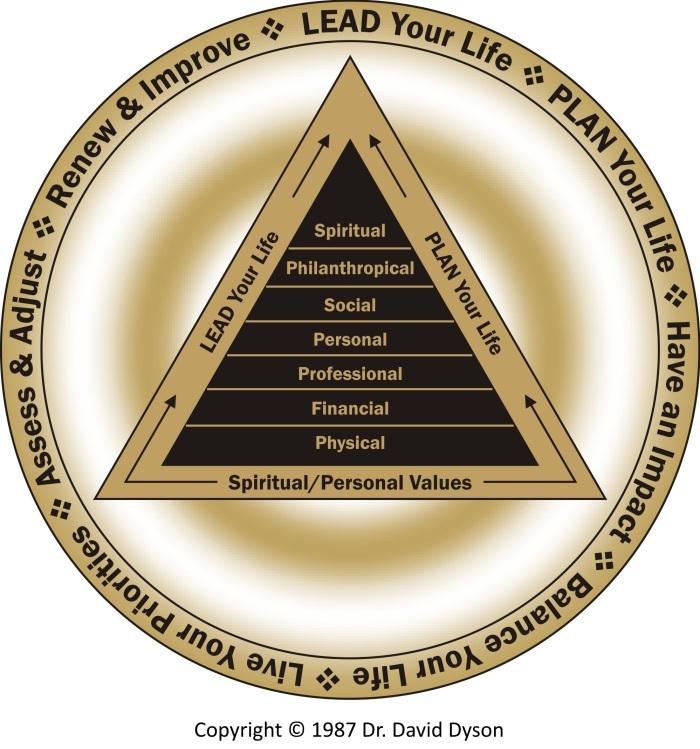 Dyson Life Leadership Model 1987 Gold