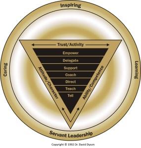 Dyson Empowerment Model Gold